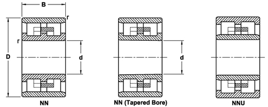 NIB Double-row cylindrical roller bearing